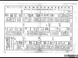 金州半島兵站監部 編成表